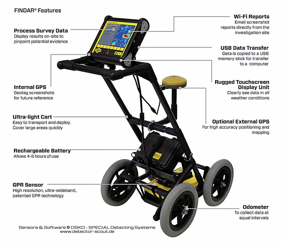 Detector-Scout | FINDAR GPR System